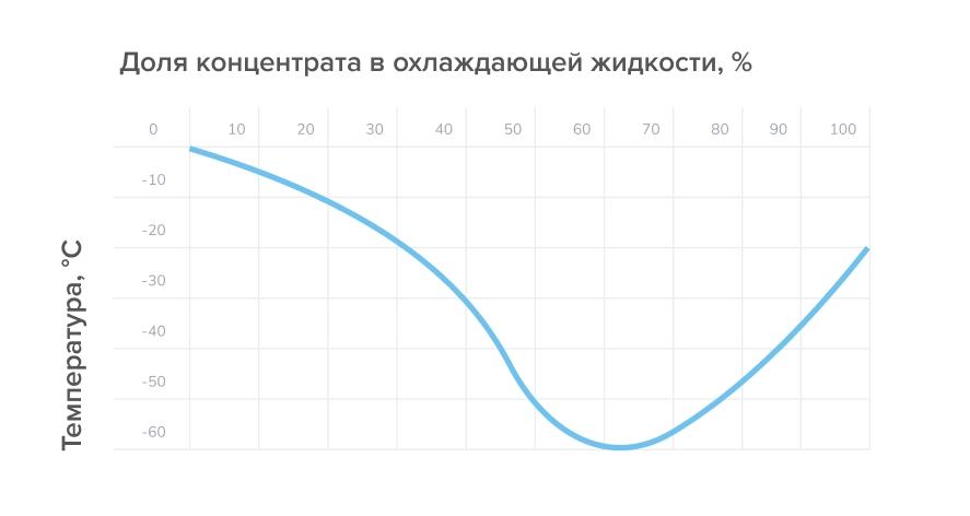 График показывает долю концентрата этиленгликоля в охлаждвющей жидкости
